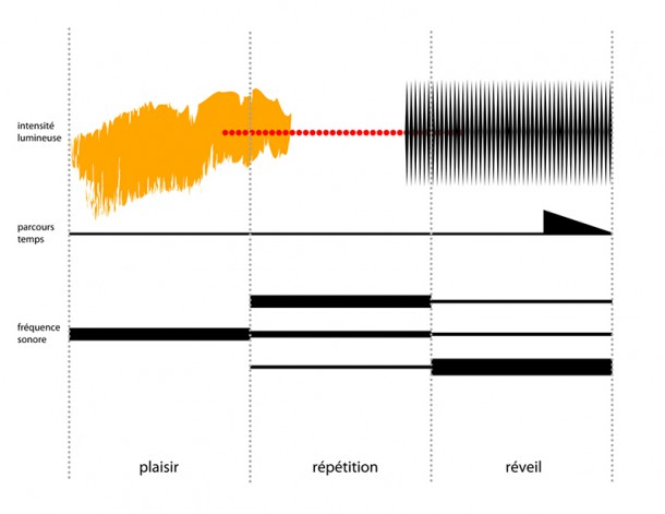 soundwaves showing the different phases